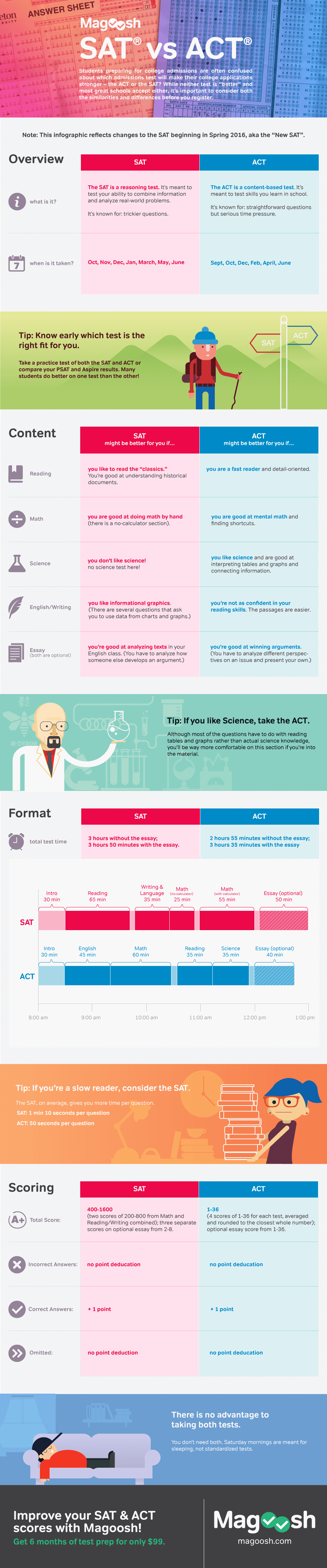 ACT vs SAT Infographic from Magoosh