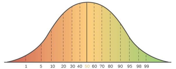 SAT Test Standard Deviation - Magoosh