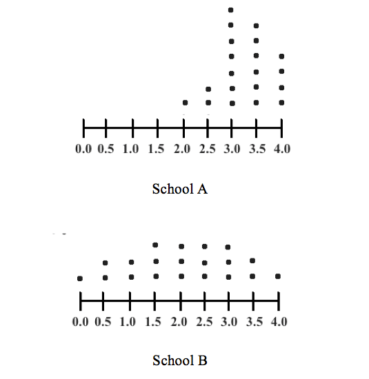 Dot plots- New SAT Math Standard Deviation - Magoosh