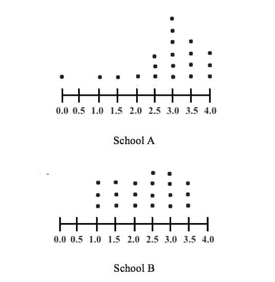Second dot plot- New SAT Math Standard Deviation - Magoosh