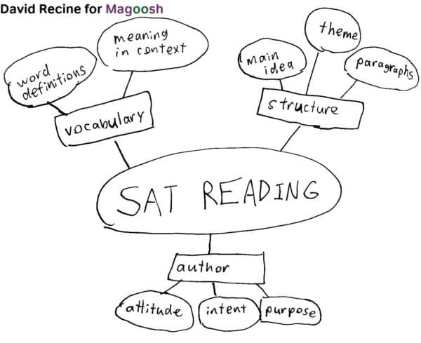 Taking good SAT prep notes