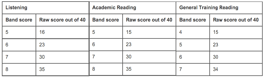 IELTS Listening & Reading Score Conversion Chart -magoosh