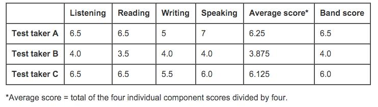 IELTS Sample Test Score Calculation -magoosh