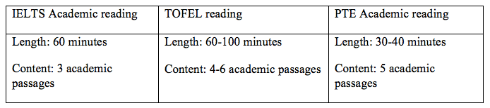 IELTS Academic reading vs TOEFL reading vs PTE Academic reading-magoosh