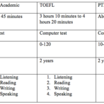 IELTS vs TOEFL vs PTE