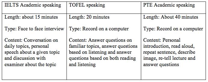 IELTS Academic speaking vs TOEFL speaking vs PTE Academic speaking-magoosh