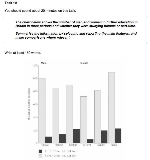 IELTS writing samples - Academic Task 1 bar chart - magoosh