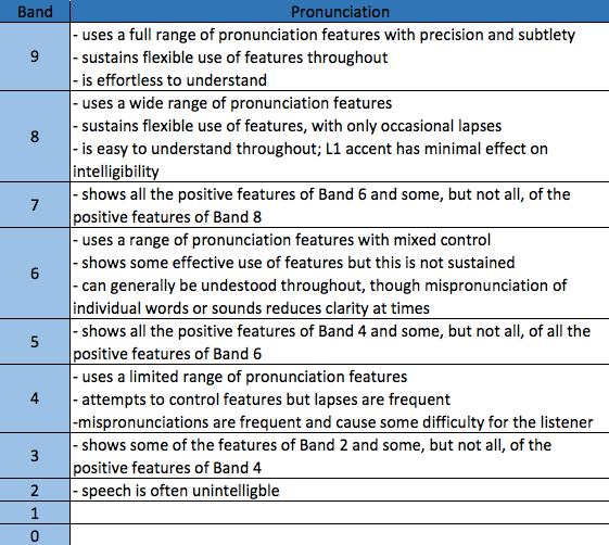IELTS Pronunciation Band Descriptors -magoosh
