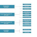 La mejor plantilla para la Tarea 2 de Expresión Escrita del IELTS