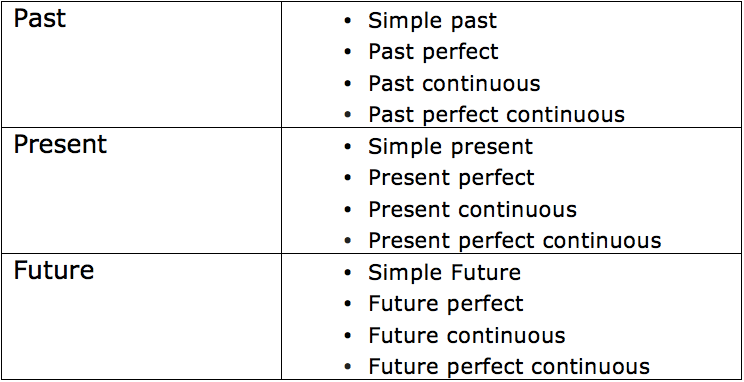 English Tenses-Grammar on the IELTS