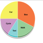 How to Describe an IELTS Academic Pie Chart