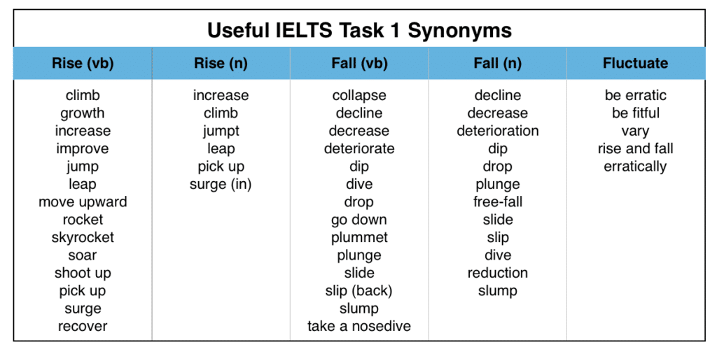 Useful IELTS Graph Essay Synonyms