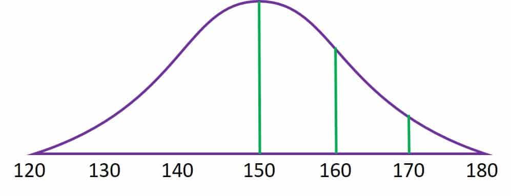 Average LSAT Score - Bell Curve -magoosh