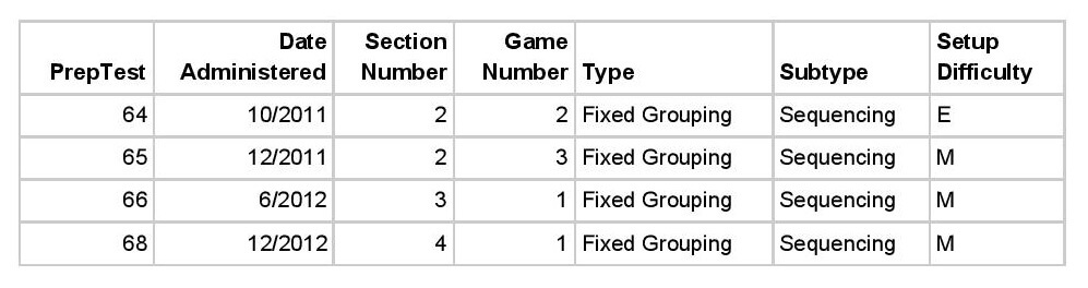 Logic Games Fixed Grouping Sequencing practice -magoosh