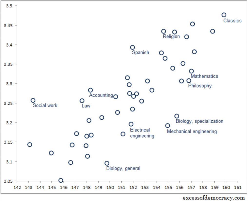 average GPAs and average LSAT scores by major -magoosh