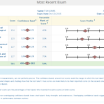 MCAT Score Percentiles for Both the Old and New MCAT