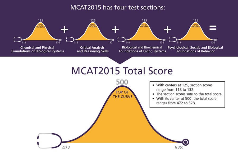 Score Data For MCAT Accepted blog First Scores From The New MCAT  Score  Data For MCAT Accepted blog First Scores From The New MCAT JFC CZ as