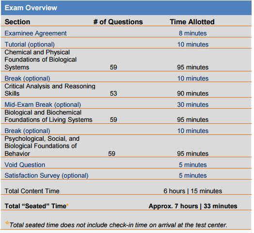 MCAT Time Breakdown from the AAMC