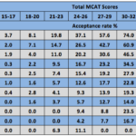 Is GPA or MCAT Score More Important?