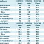 Is There a Correlation Between Major and MCAT Score?