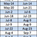MCAT Score Release Schedule