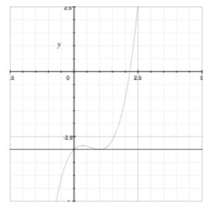 slope line tangent curve ap calculus