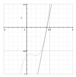 slope tangent ap calculus