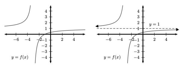 Example with one horizontal asymptote