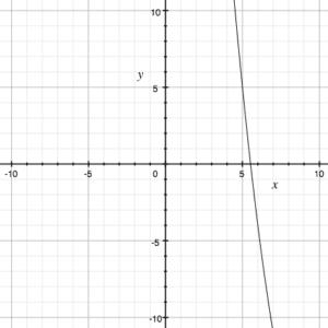 Calculator Strategies for the AP Calculus Exam