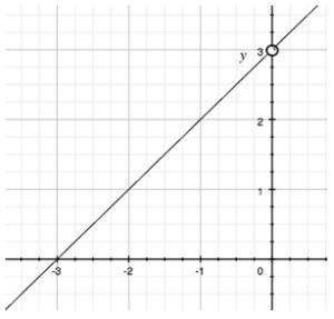 derivative graph