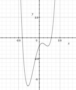 AP Calculus Review Newton's Method