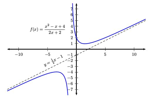 Oblique asymptote example