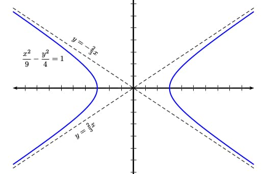 Hyperbola with asymptotes