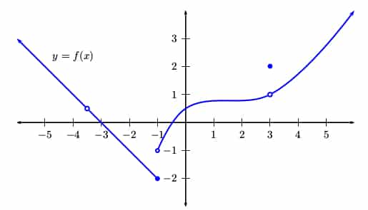 Graph with discontinuities