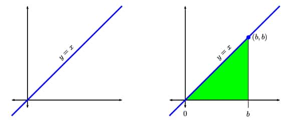 Left: graph of y = x.  Right, graph of y = x with triangular area shaded below the graph