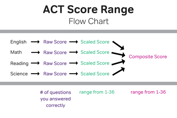 ACT score range 1 to 36