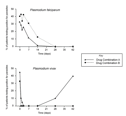 graphs showing the relationship between the percentage of patients testing positive for Plasmodium falciparum and Plasmodium vivax and time in days