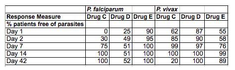 table illustrating the percentage of P. falciparum and P. vivax patients free from parasites after taking Drugs C, D, and E after 1, 2, 7, 14, and 42 days