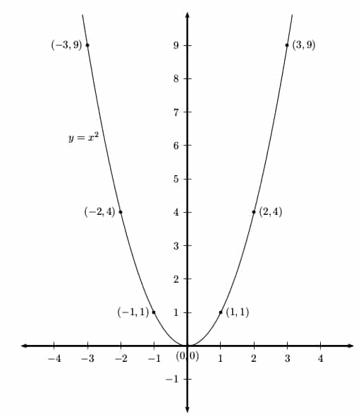 Parabola graph with points labeled