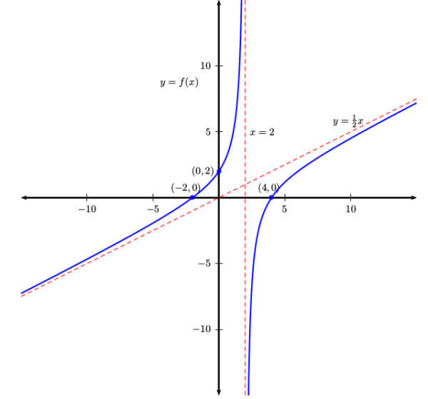 Graph showing intercepts and asymptotes