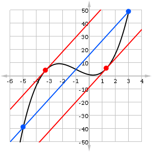 Graph of function showing two tangent lines that are parallel to a particular secant line.