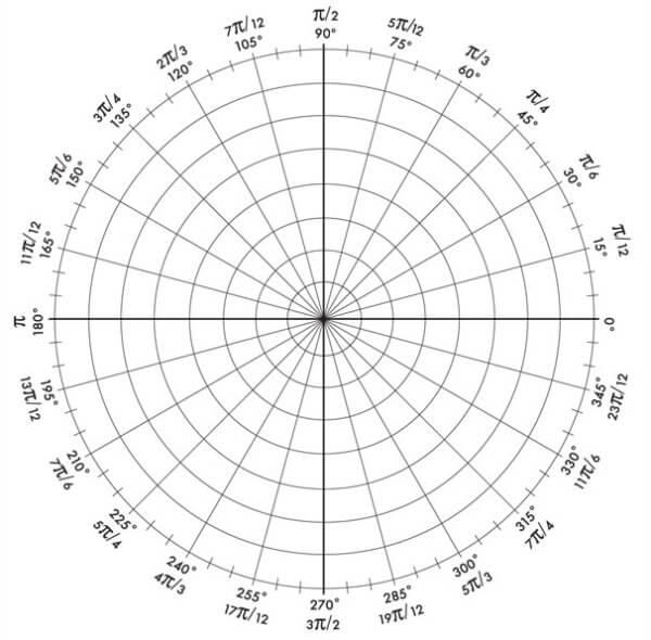 AP Calculus BC Review: Polar Functions - Magoosh High School Blog