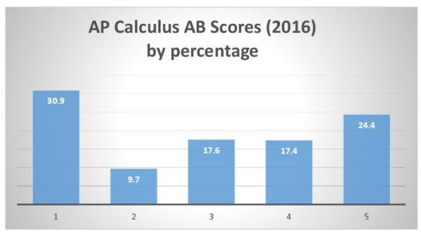 AP Calculus AB score chart