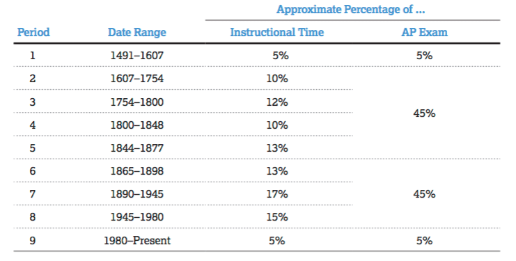 APUSH exam weights from AP College Board