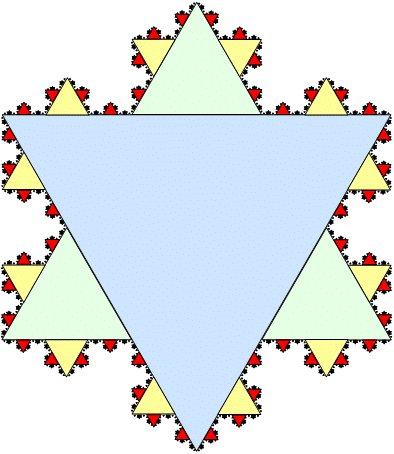 Koch Snowflake - Ratio and Root Tests