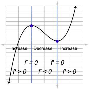 Graph with information about derivative values