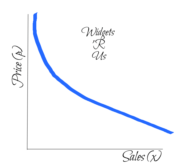 Widgets R Us graph