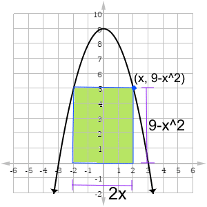Parabola and rectangle for optimization problem
