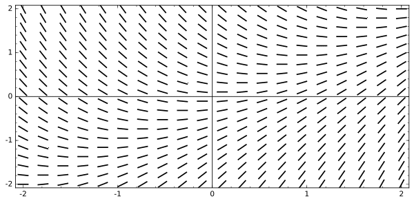 Slope field for dy/dx = x - y