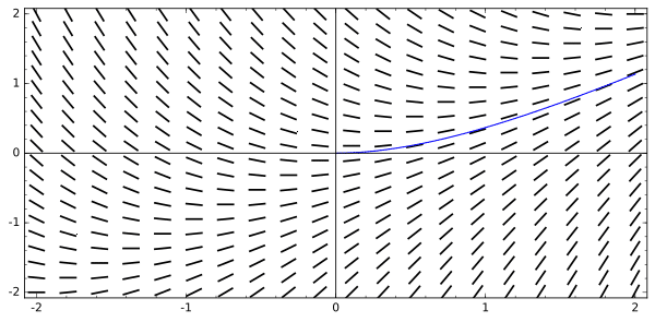 solution curve in a slope field